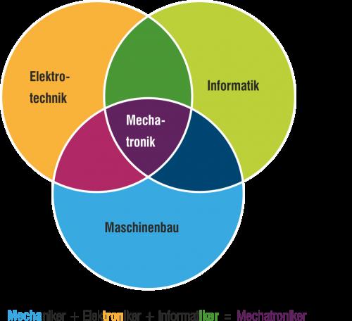 Ausbildung als Mechatroniker/-in
